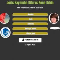 Joris Kayembe Ditu vs Rene Krhin h2h player stats