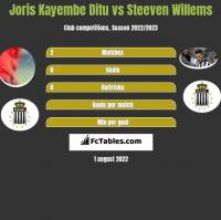 Joris Kayembe Ditu vs Steeven Willems h2h player stats