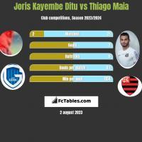 Joris Kayembe Ditu vs Thiago Maia h2h player stats