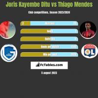 Joris Kayembe Ditu vs Thiago Mendes h2h player stats