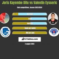 Joris Kayembe Ditu vs Valentin Eysseric h2h player stats