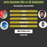 Joris Kayembe Ditu vs Ali Gholizadeh h2h player stats