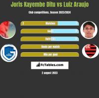 Joris Kayembe Ditu vs Luiz Araujo h2h player stats