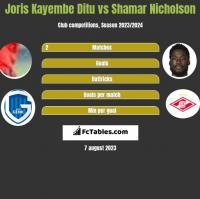 Joris Kayembe Ditu vs Shamar Nicholson h2h player stats