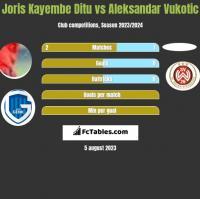 Joris Kayembe Ditu vs Aleksandar Vukotic h2h player stats