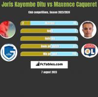 Joris Kayembe Ditu vs Maxence Caqueret h2h player stats