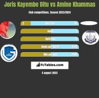 Joris Kayembe Ditu vs Amine Khammas h2h player stats