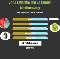 Joris Kayembe Ditu vs Samuel Moutoussamy h2h player stats