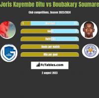 Joris Kayembe Ditu vs Boubakary Soumare h2h player stats