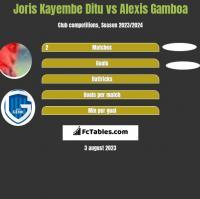Joris Kayembe Ditu vs Alexis Gamboa h2h player stats