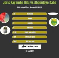 Joris Kayembe Ditu vs Abdoulaye Dabo h2h player stats