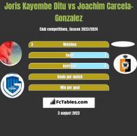Joris Kayembe Ditu vs Joachim Carcela-Gonzalez h2h player stats