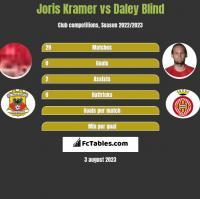 Joris Kramer vs Daley Blind h2h player stats