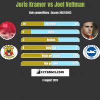 Joris Kramer vs Joel Veltman h2h player stats