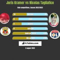 Joris Kramer vs Nicolas Tagliafico h2h player stats