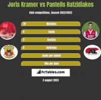 Joris Kramer vs Pantelis Hatzidiakos h2h player stats