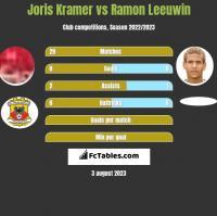 Joris Kramer vs Ramon Leeuwin h2h player stats