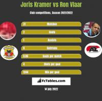 Joris Kramer vs Ron Vlaar h2h player stats