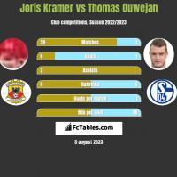Joris Kramer vs Thomas Ouwejan h2h player stats