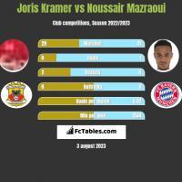Joris Kramer vs Noussair Mazraoui h2h player stats