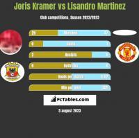 Joris Kramer vs Lisandro Martinez h2h player stats