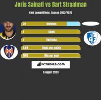 Joris Sainati vs Bart Straalman h2h player stats