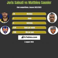 Joris Sainati vs Matthieu Saunier h2h player stats