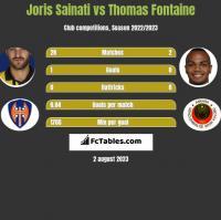 Joris Sainati vs Thomas Fontaine h2h player stats