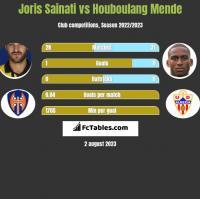 Joris Sainati vs Houboulang Mende h2h player stats