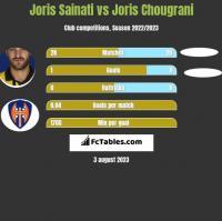 Joris Sainati vs Joris Chougrani h2h player stats