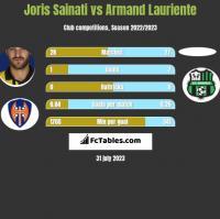 Joris Sainati vs Armand Lauriente h2h player stats
