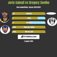 Joris Sainati vs Gregory Coelho h2h player stats