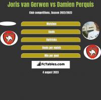 Joris van Gerwen vs Damien Perquis h2h player stats