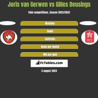 Joris van Gerwen vs Gilles Deusings h2h player stats