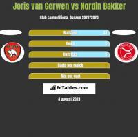 Joris van Gerwen vs Nordin Bakker h2h player stats