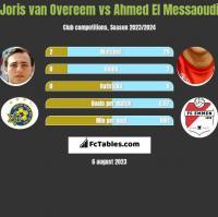 Joris van Overeem vs Ahmed El Messaoudi h2h player stats