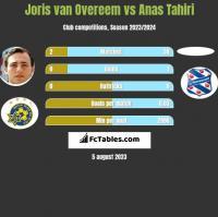 Joris van Overeem vs Anas Tahiri h2h player stats