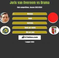 Joris van Overeem vs Bruma h2h player stats