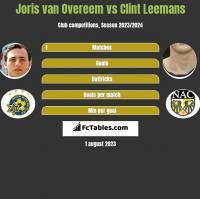 Joris van Overeem vs Clint Leemans h2h player stats