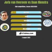 Joris van Overeem vs Daan Rienstra h2h player stats