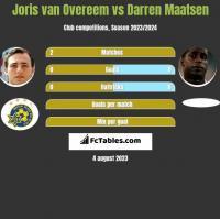 Joris van Overeem vs Darren Maatsen h2h player stats