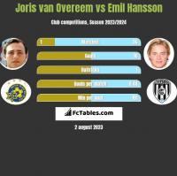 Joris van Overeem vs Emil Hansson h2h player stats