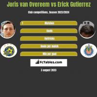 Joris van Overeem vs Erick Gutierrez h2h player stats