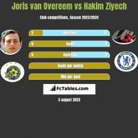 Joris van Overeem vs Hakim Ziyech h2h player stats