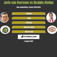Joris van Overeem vs Ibrahim Afellay h2h player stats