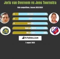 Joris van Overeem vs Jens Toornstra h2h player stats
