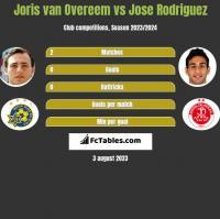 Joris van Overeem vs Jose Rodriguez h2h player stats