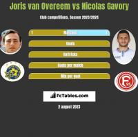 Joris van Overeem vs Nicolas Gavory h2h player stats