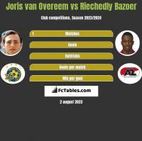 Joris van Overeem vs Riechedly Bazoer h2h player stats