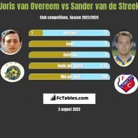 Joris van Overeem vs Sander van de Streek h2h player stats